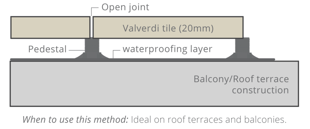 Valverdi Indoor-Out pedestal installation method